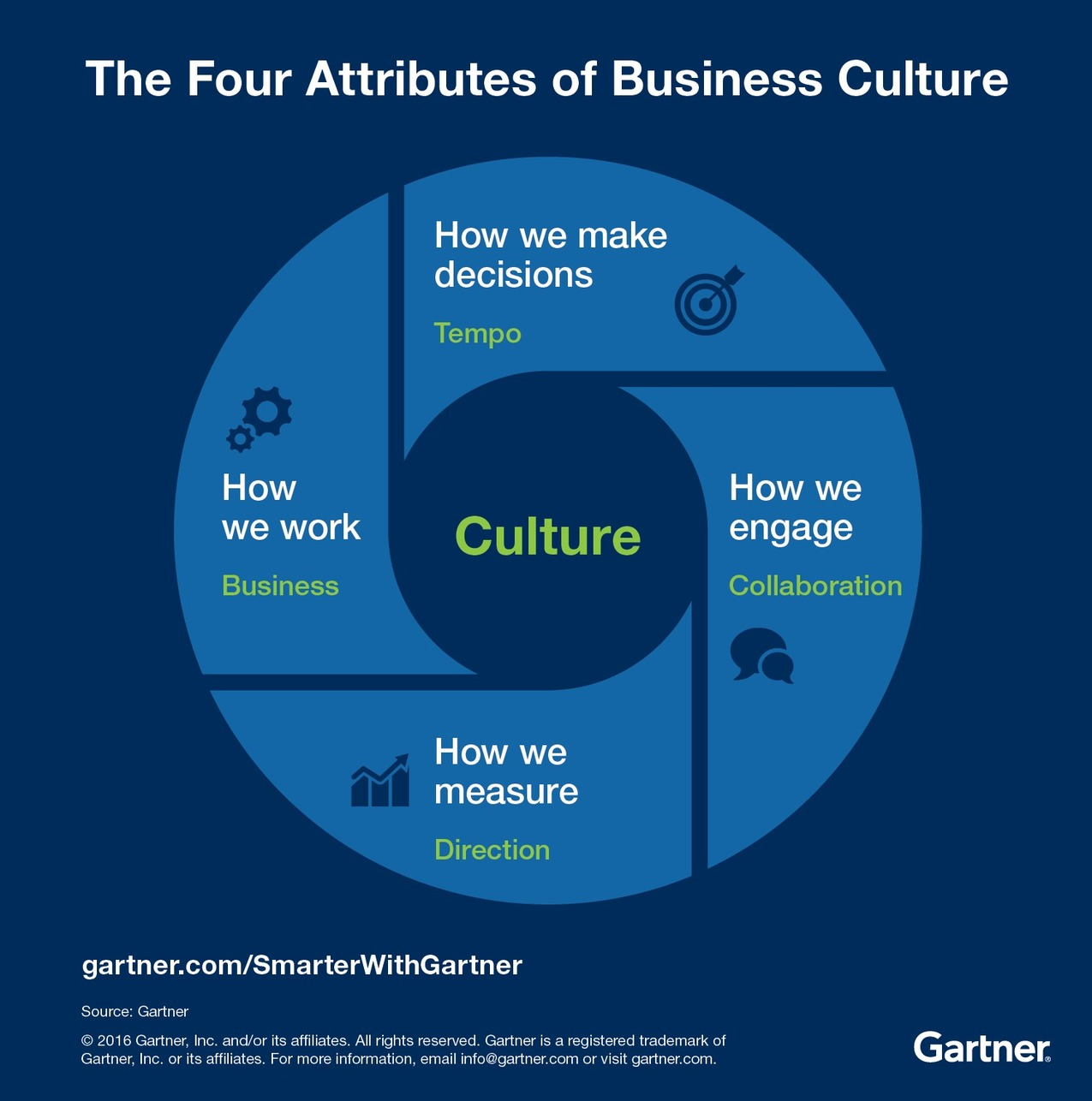 The Key To Business Transformation Is Culture Smarter