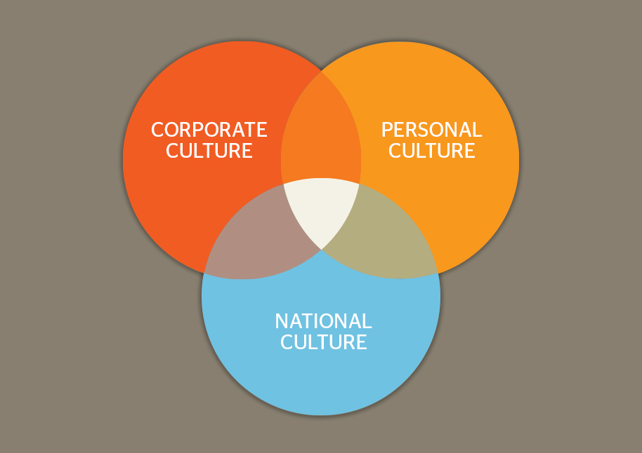 the importance of teaching culture in