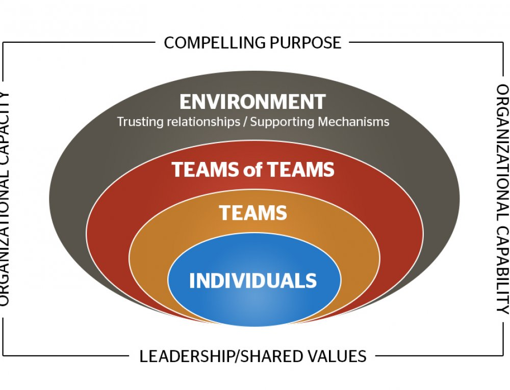 """One Team"" Starts with Leadership and Thrives on Trust"