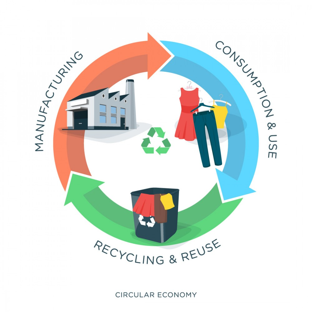 Circular economy and opportunity
